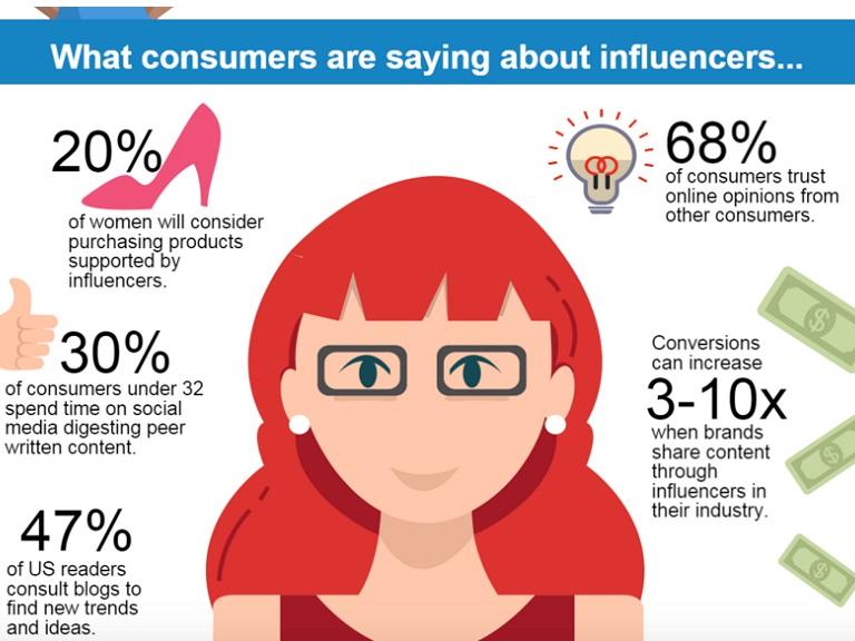 influencer video marketing